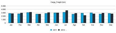 Gráfico relativo à evolução anual da carga processada em 2011 - Clique para aumentar