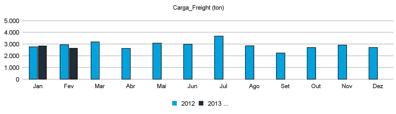 Evolução anual de carga processada (02/2013) – Clique para aumentar