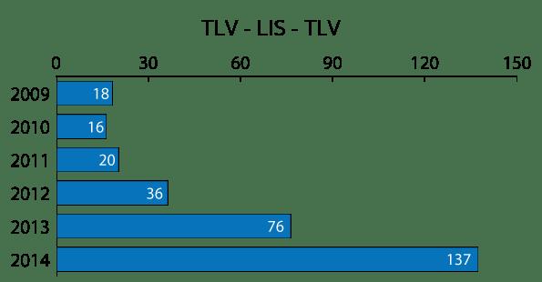 LIS_TLV