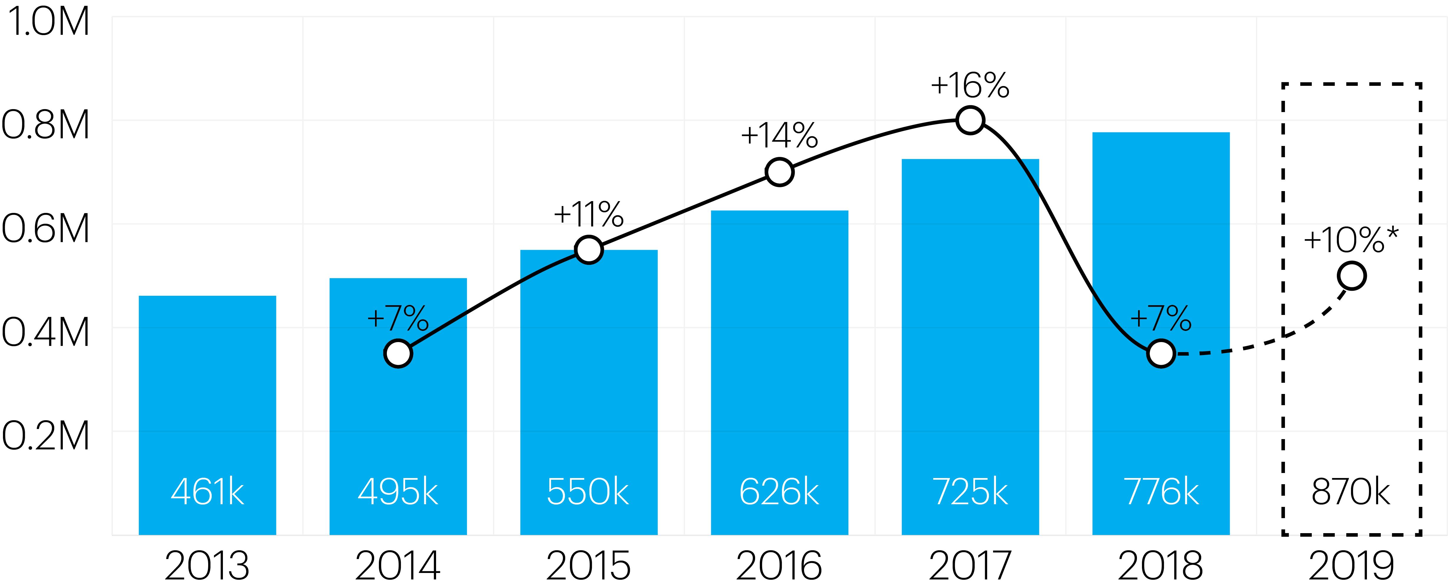 Evolução da rota Porto-Londres. Dados: CAA (2013-2018). Resultados para 2019 estimados.