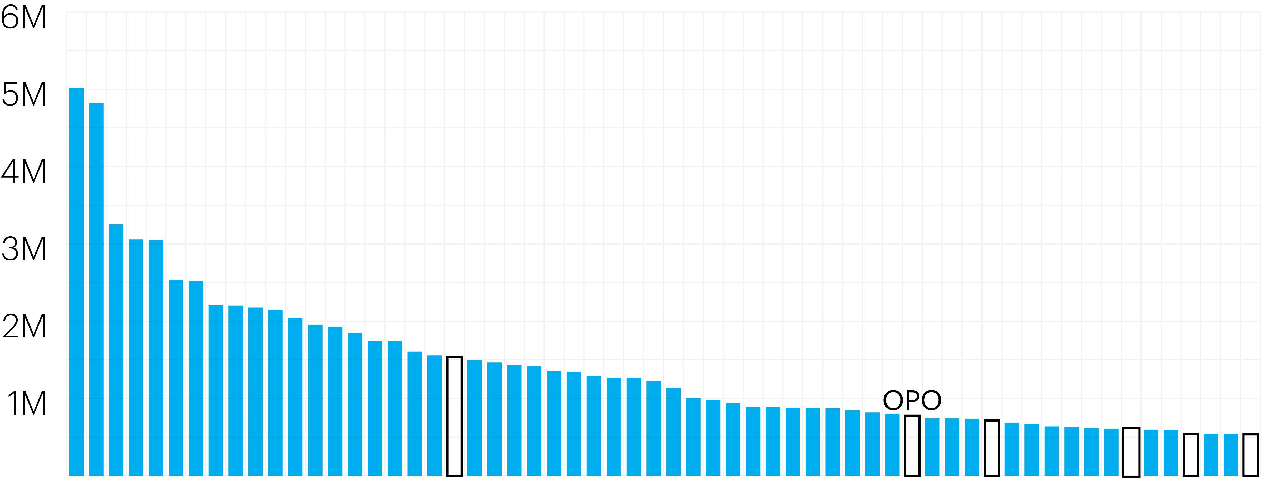60 principais rotas europeias a partir de Londres, por nº de passageiros. Colunas a azul representam as rotas com voos diretos para Heathrow operados pela BA ou companhia associada. Dados: CAA (2018)